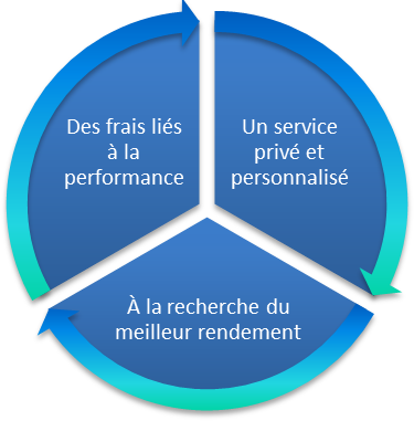 graphique gestion privée de l'entreprise
